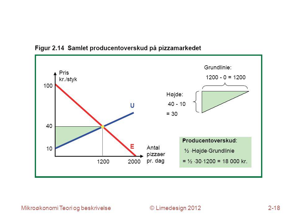 Mikroøkonomi Teori og beskrivelse © Limedesign 20122-18