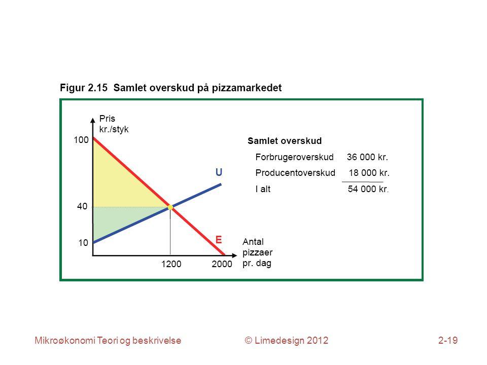 Mikroøkonomi Teori og beskrivelse © Limedesign 20122-19
