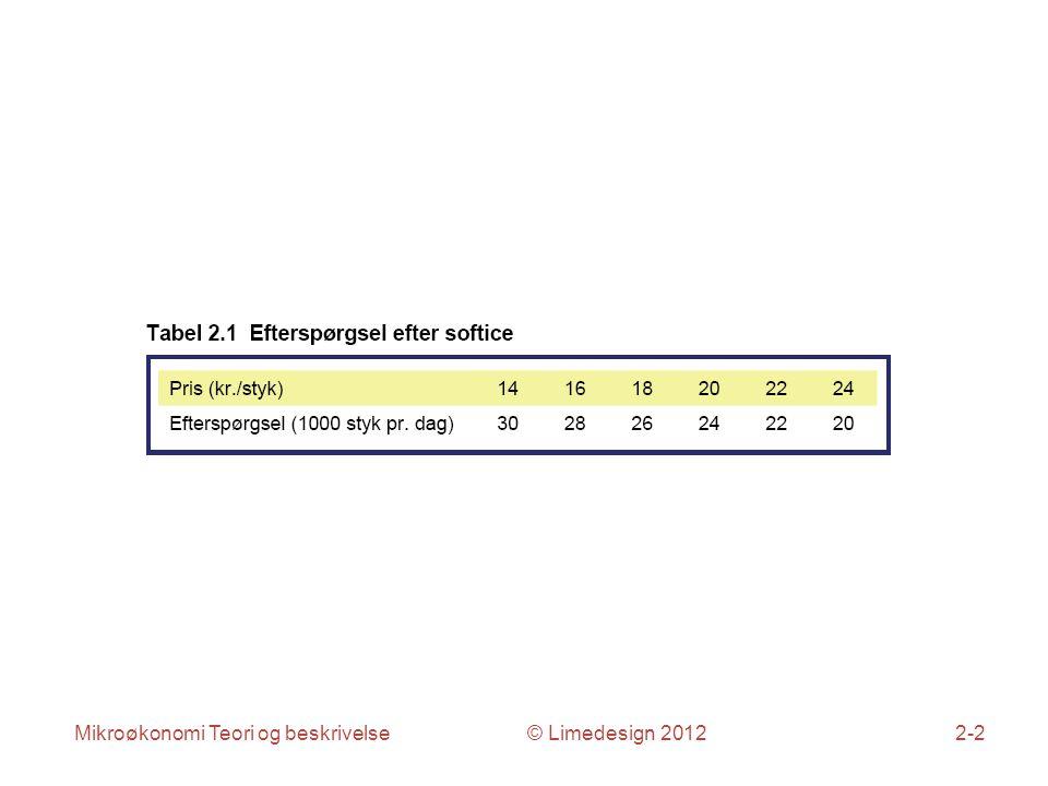Mikroøkonomi Teori og beskrivelse © Limedesign 20122-2