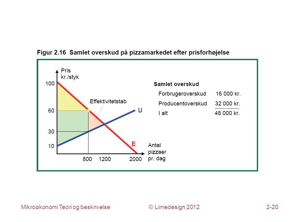 Mikroøkonomi Teori og beskrivelse © Limedesign 20122-20