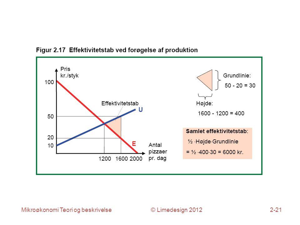 Mikroøkonomi Teori og beskrivelse © Limedesign 20122-21