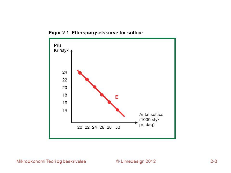Mikroøkonomi Teori og beskrivelse © Limedesign 20122-3