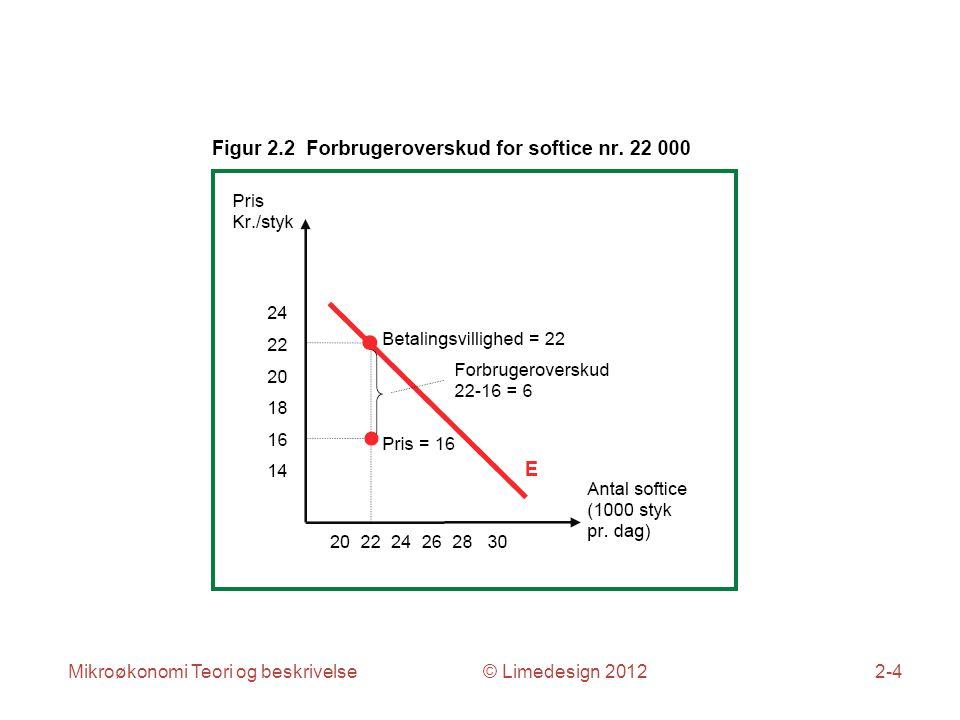 Mikroøkonomi Teori og beskrivelse © Limedesign 20122-4