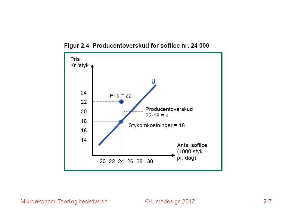 Mikroøkonomi Teori og beskrivelse © Limedesign 20122-7