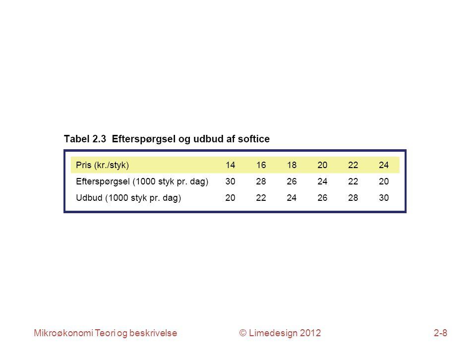 Mikroøkonomi Teori og beskrivelse © Limedesign 20122-8