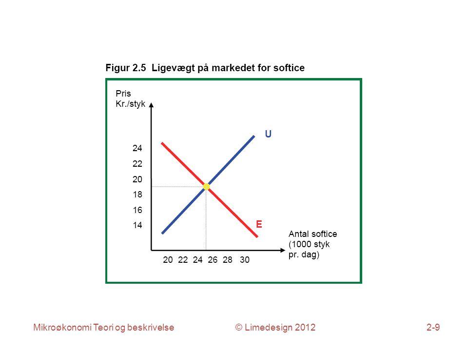 Mikroøkonomi Teori og beskrivelse © Limedesign 20122-9