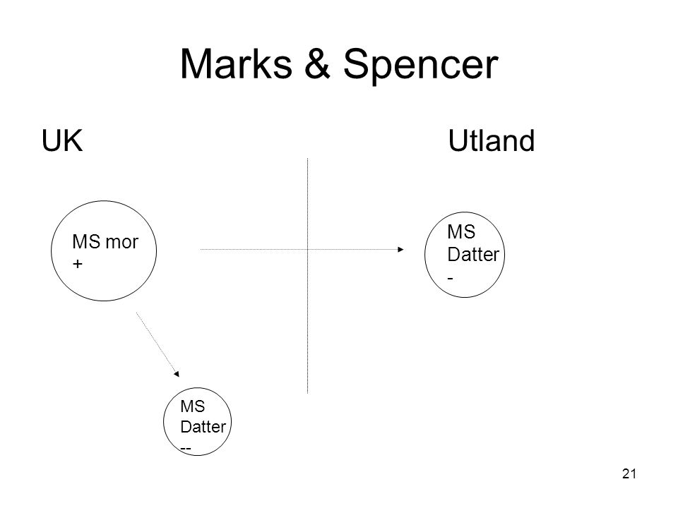21 Marks & Spencer UKUtland MS mor + MS Datter - MS Datter --