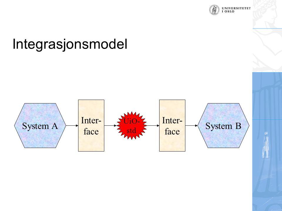 Integrasjonsmodel UiO- std System ASystem B Inter- face