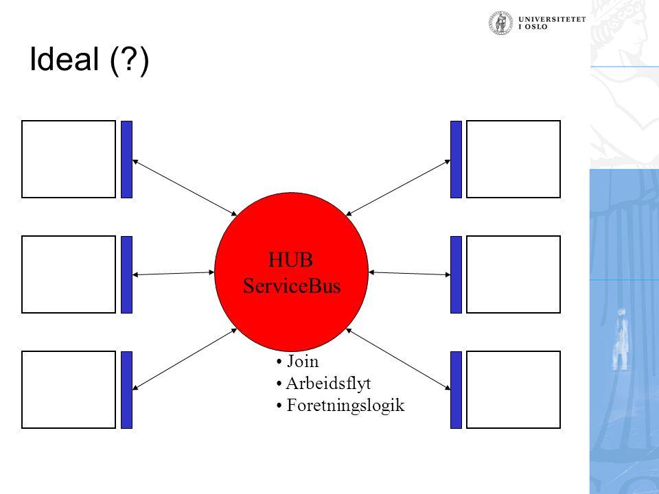 Ideal ( ) HUB ServiceBus Join Arbeidsflyt Foretningslogik