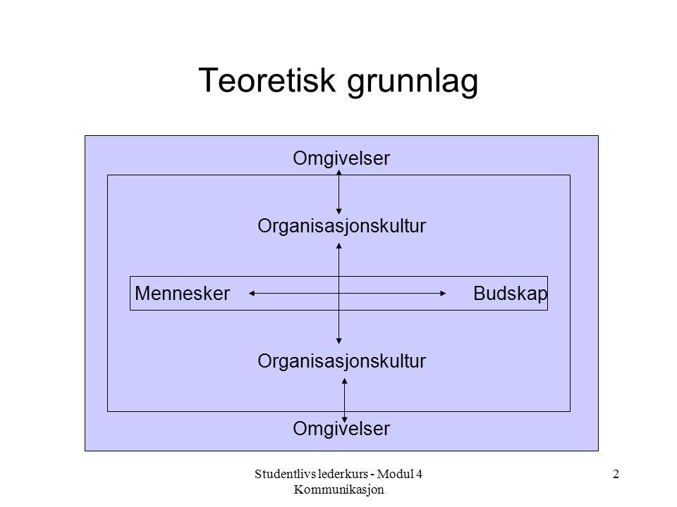 Studentlivs lederkurs - Modul 4 Kommunikasjon 2 Teoretisk grunnlag Omgivelser Organisasjonskultur MenneskerBudskap Organisasjonskultur Omgivelser