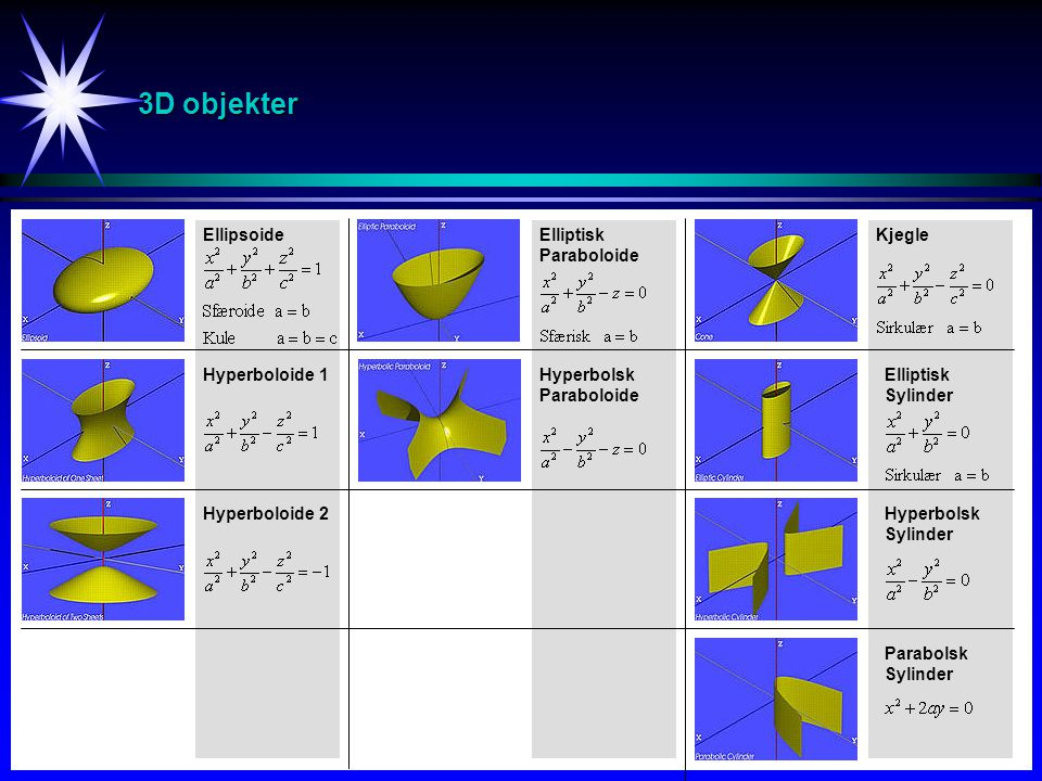 3D objekter Ellipsoide Hyperboloide 1 Hyperboloide 2 Elliptisk Paraboloide Hyperbolsk Paraboloide Kjegle Elliptisk Sylinder Hyperbolsk Sylinder Parabo