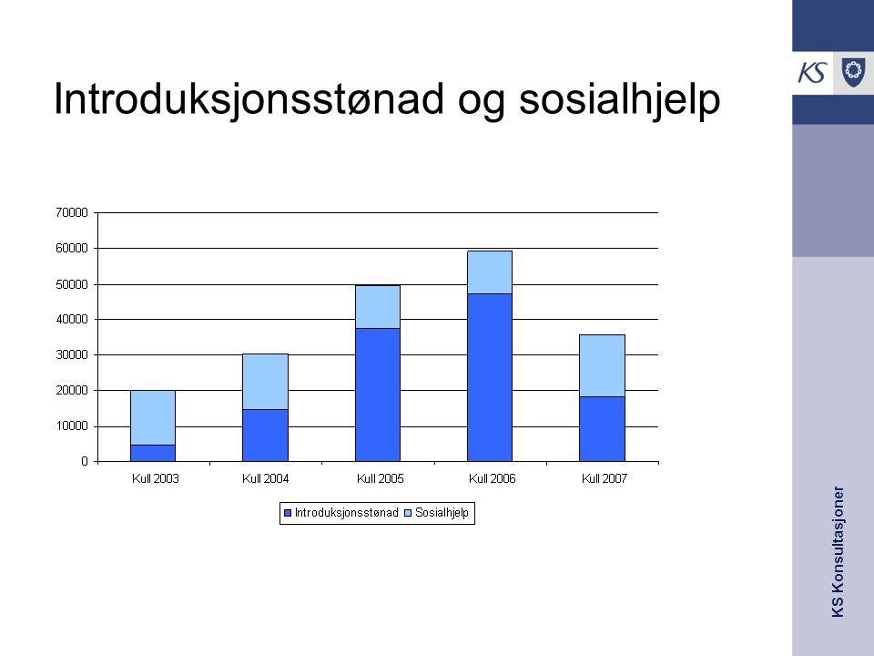 KS Konsultasjoner Introduksjonsstønad og sosialhjelp