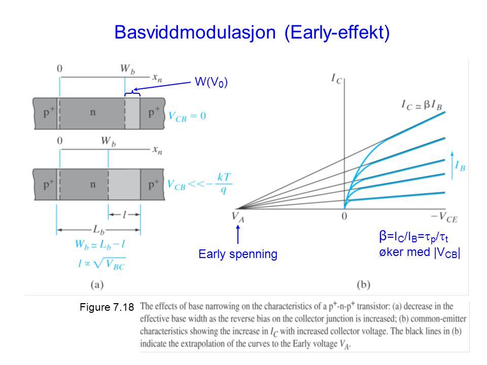 Basviddmodulasjon (Early-effekt) W(V 0 ) Early spenning β =I C /I B =  p /  t øker med |V CB | Figure 7.18