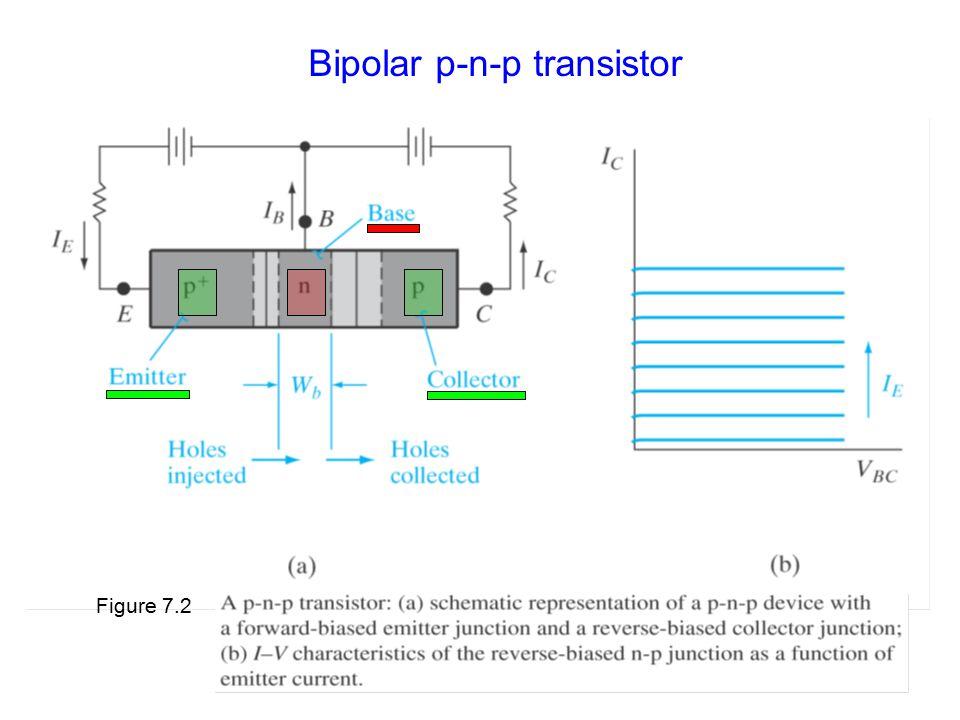 Bipolar p-n-p transistor Figure 7.2
