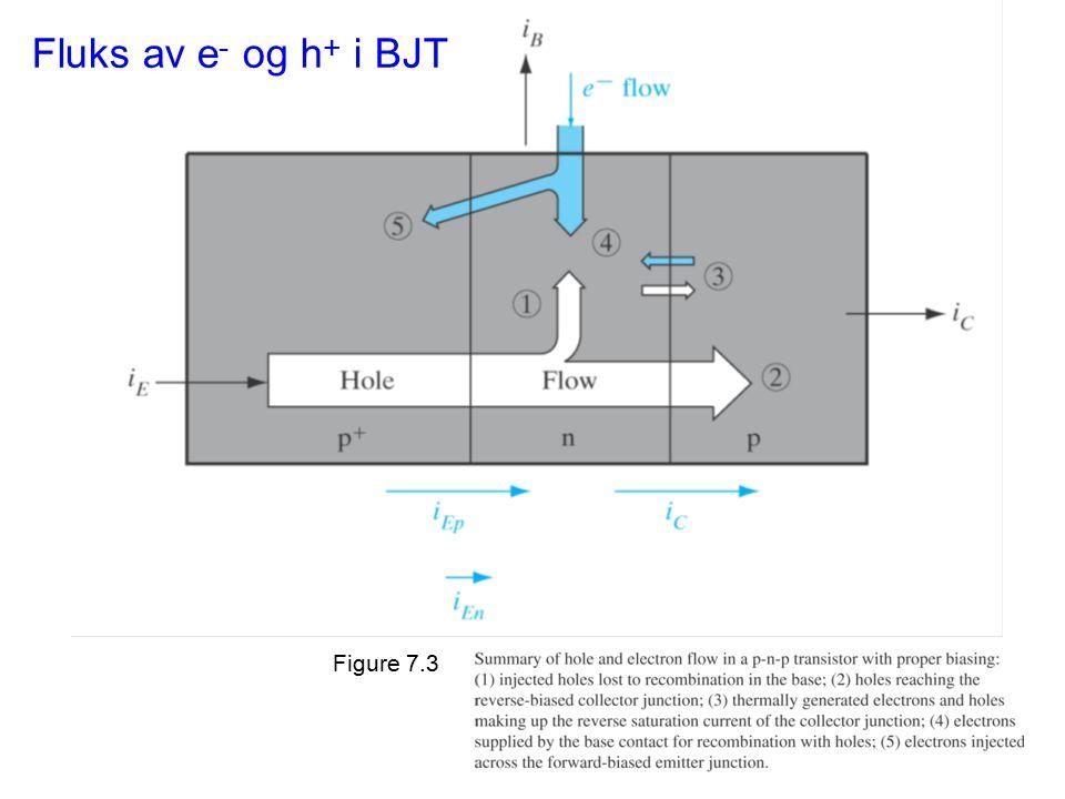 Figure 7.3 Fluks av e - og h + i BJT