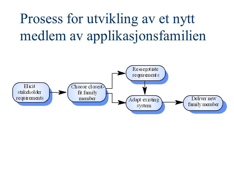 Prosess for utvikling av et nytt medlem av applikasjonsfamilien