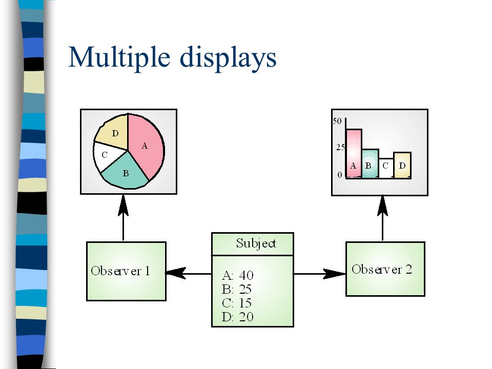 Multiple displays