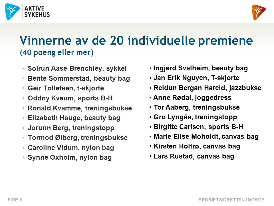 BEDRIFTSIDRETTEN I NORGESIDE 5 Vinnerne av de 20 individuelle premiene (40 poeng eller mer) Solrun Aase Brenchley, sykkel Bente Sommerstad, beauty bag Geir Tollefsen, t-skjorte Oddny Kveum, sports B-H Ronald Kvamme, treningsbukse Elizabeth Hauge, beauty bag Jorunn Berg, treningstopp Tormod Ølberg, treningsbukse Caroline Vidum, nylon bag Synne Oxholm, nylon bag Ingjerd Svalheim, beauty bag Jan Erik Nguyen, T-skjorte Reidun Bergan Hareid, jazzbukse Anne Rødal, joggedress Tor Aaberg, treningsbukse Gro Lyngås, treningstopp Birgitte Carlsen, sports B-H Marie Elise Moholdt, canvas bag Kirsten Holtrø, canvas bag Lars Rustad, canvas bag