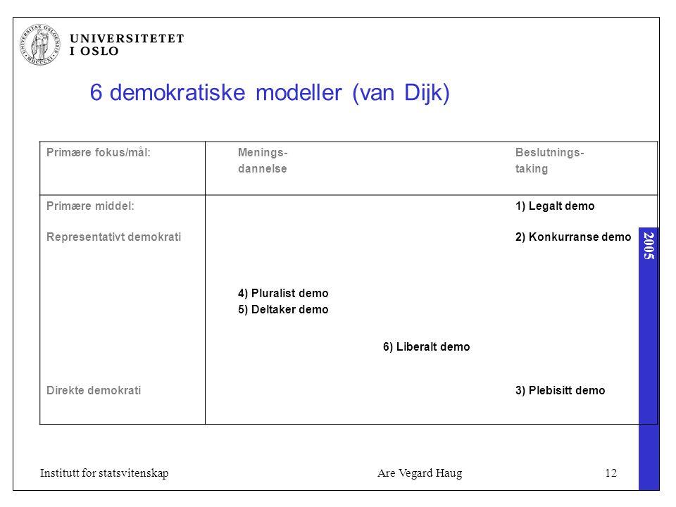 2005 Are Vegard Haug12Institutt for statsvitenskap 6 demokratiske modeller (van Dijk) Primære fokus/mål:Menings- dannelse Beslutnings- taking Primære