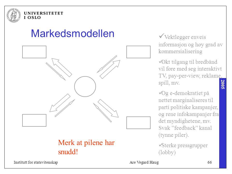 2005 Are Vegard Haug66Institutt for statsvitenskap Markedsmodellen Vektlegger enveis informasjon og høy grad av kommersialisering Økt tilgang til bred