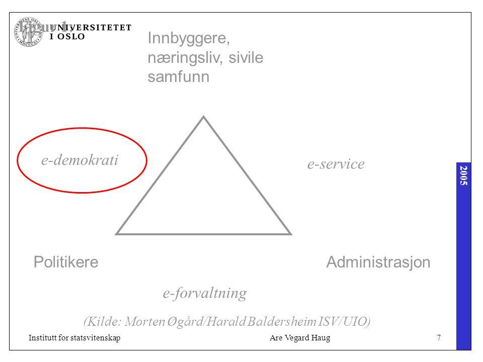 2005 Are Vegard Haug18Institutt for statsvitenskap Eksempel: www.odin.no