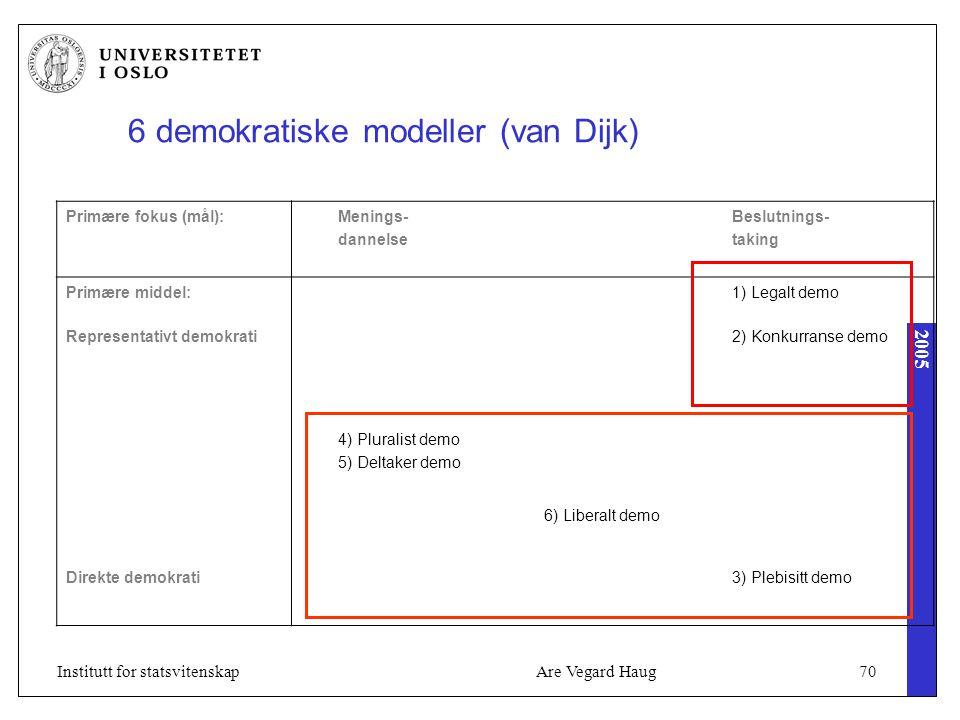 2005 Are Vegard Haug70Institutt for statsvitenskap 6 demokratiske modeller (van Dijk) Primære fokus (mål):Menings- dannelse Beslutnings- taking Primære middel:1) Legalt demo Representativt demokrati2) Konkurranse demo 4) Pluralist demo 5) Deltaker demo 6) Liberalt demo Direkte demokrati3) Plebisitt demo