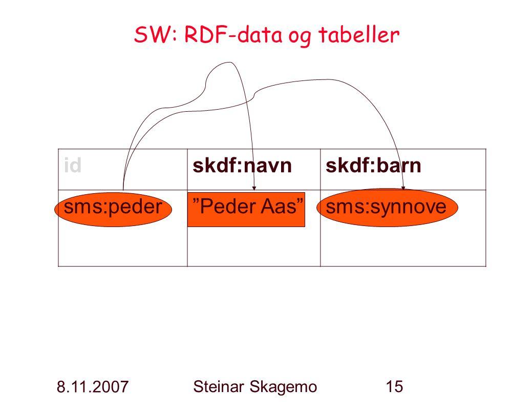 """8.11.2007 Steinar Skagemo15 SW: RDF-data og tabeller idskdf:navnskdf:barn sms:peder""""Peder Aas""""sms:synnove"""