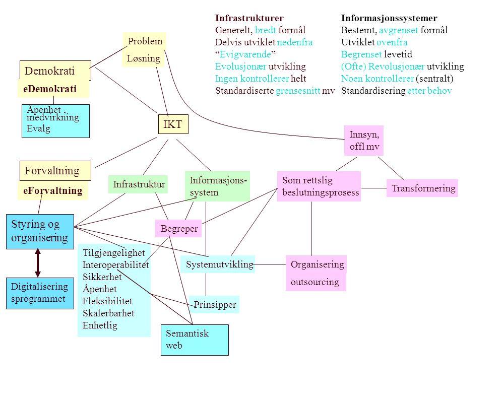 Demokrati Forvaltning IKT eDemokrati eForvaltning Infrastruktur Informasjons- system Informasjonssystemer Bestemt, avgrenset formål Utviklet ovenfra B