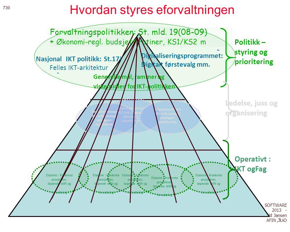 SOFTWARE 2013 - Arild Jansen AFIN, UiO 3 Hvordan styres eforvaltningen.... - - - Politikk – styring og prioritering Ledelse, juss og organisering Oper