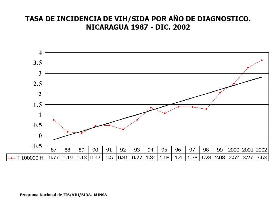 TASA DE INCIDENCIA DE CASOS SIDA POR AÑO DE DIAGNOSTICO.