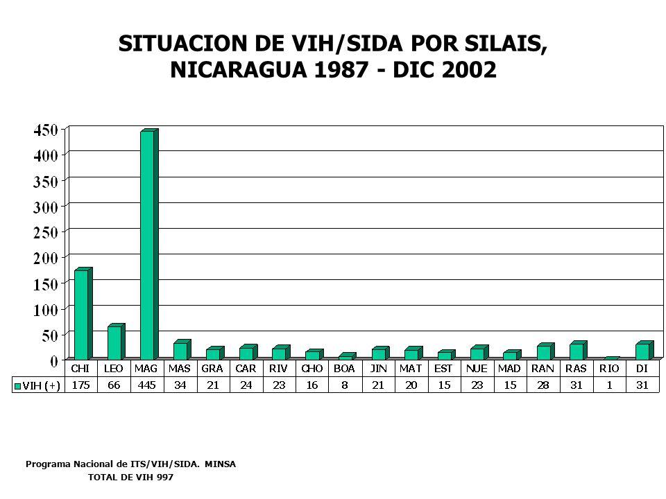 SITUACION DE VIH/SIDA POR SILAIS, NICARAGUA 1987 - DIC 2002 Programa Nacional de ITS/VIH/SIDA.