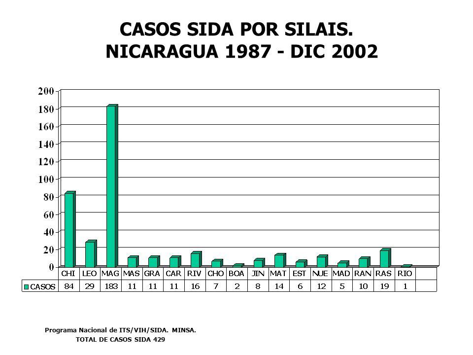 CASOS SIDA POR SILAIS. NICARAGUA 1987 - DIC 2002 Programa Nacional de ITS/VIH/SIDA.