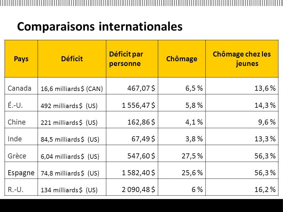 PaysDéficit Déficit par personne Chômage Chômage chez les jeunes Canada 16,6 milliards $ (CAN) 467,07 $6,5 %13,6 % É.-U.