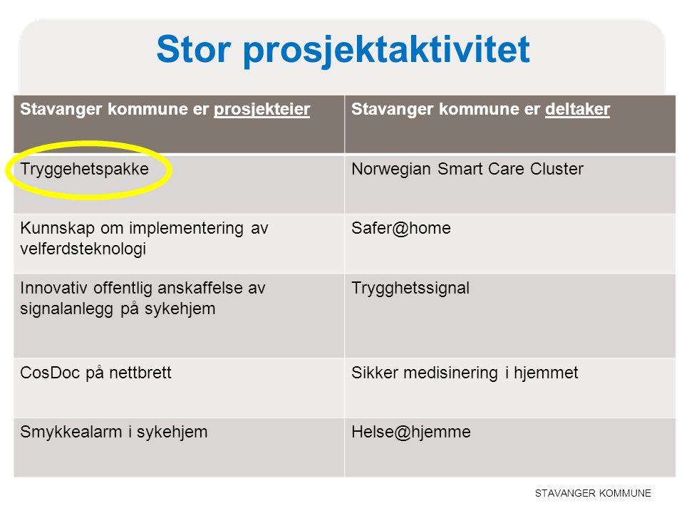 STAVANGER KOMMUNE Stor prosjektaktivitet Stavanger kommune er prosjekteierStavanger kommune er deltaker TryggehetspakkeNorwegian Smart Care Cluster Ku