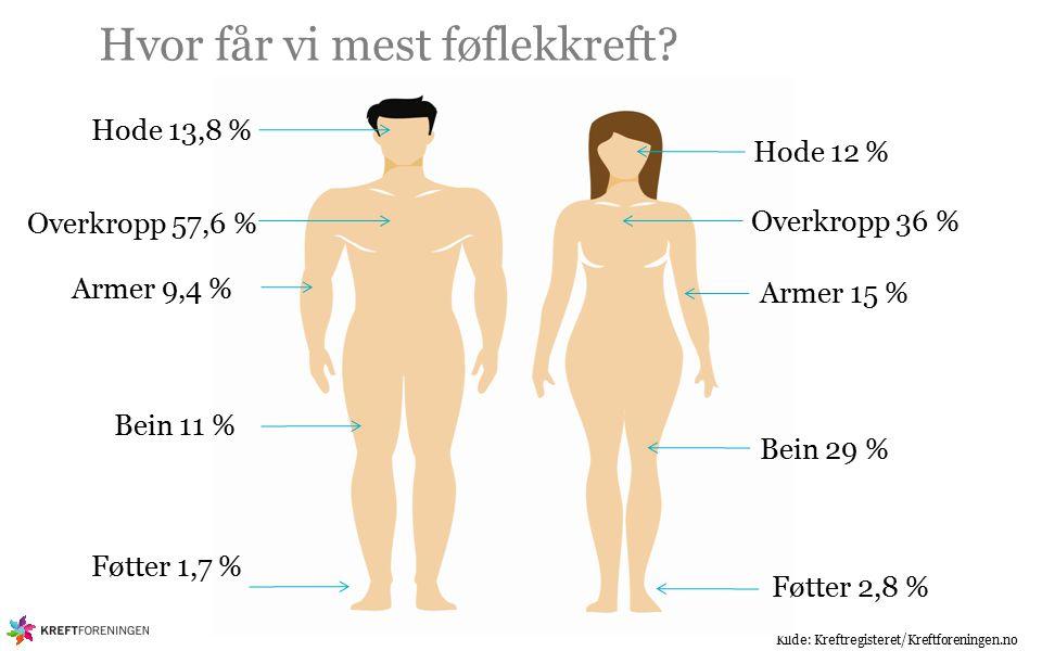 Kilde: Kreftregisteret/Kreftforeningen.no Hode 13,8 % Hode 12 % Overkropp 57,6 % Overkropp 36 % Armer 15 % Armer 9,4 % Bein 29 % Bein 11 % Hvor får vi mest føflekkreft.
