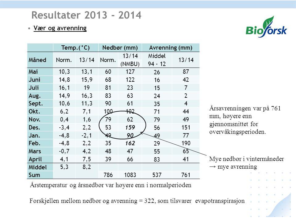 Vær og avrenning Resultater 2013 - 2014 Temp.(°C)Nedbør (mm)Avrenning (mm) MånedNorm.13/14Norm. 13/14 Middel 94 - 12 13/14 (NMBU) Mai10,313,160127 26