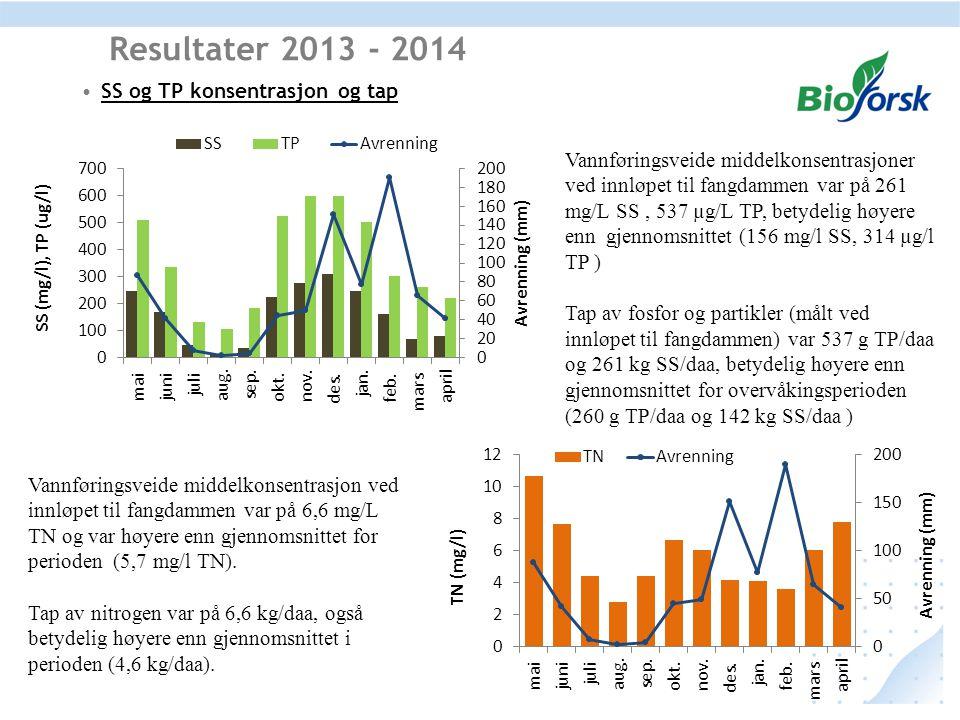 SS og TP konsentrasjon og tap Resultater 2013 - 2014 Vannføringsveide middelkonsentrasjoner ved innløpet til fangdammen var på 261 mg/L SS, 537 µg/L T