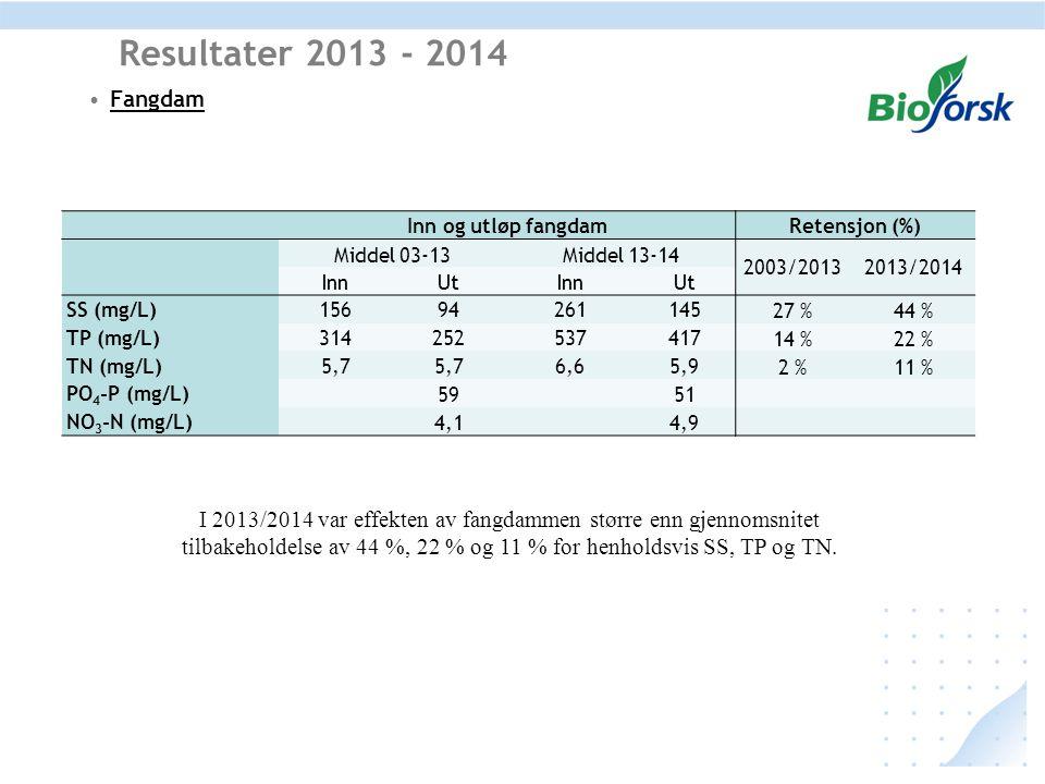 Fangdam Resultater 2013 - 2014 Inn og utløp fangdamRetensjon (%) Middel 03-13Middel 13-14 2003/20132013/2014 InnUtInnUt SS (mg/L)15694261145 27 %44 %