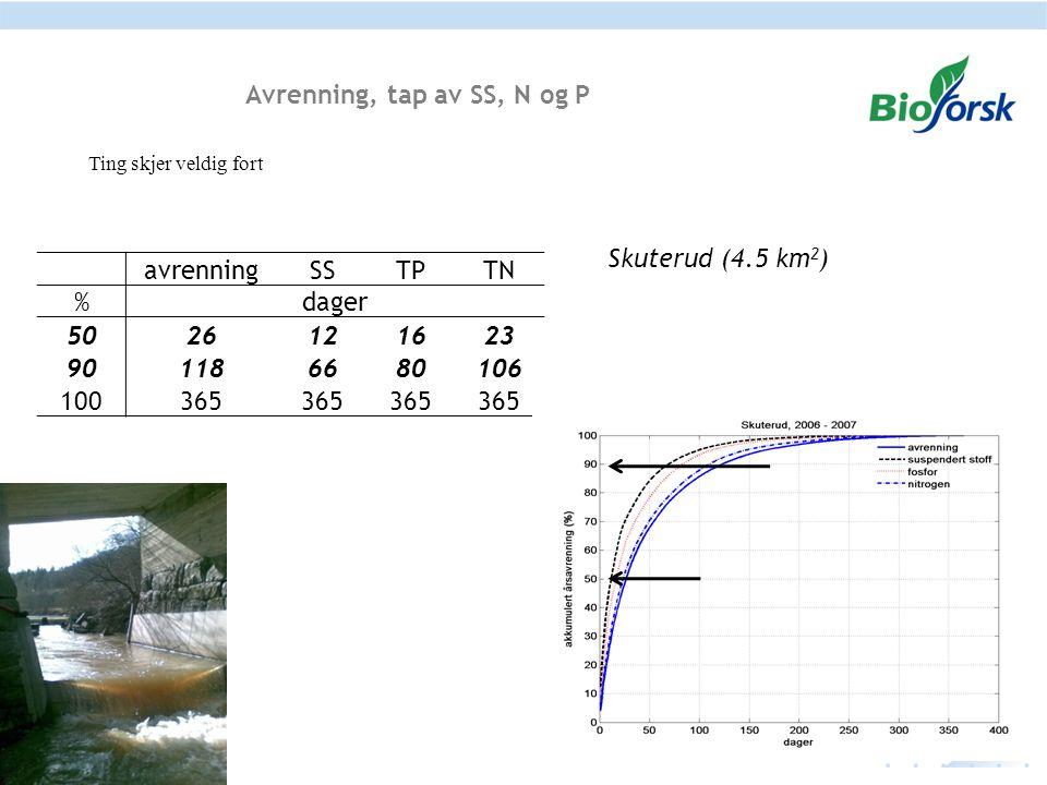 Fangdam Resultater 2013 - 2014 Inn og utløp fangdamRetensjon (%) Middel 03-13Middel 13-14 2003/20132013/2014 InnUtInnUt SS (mg/L)15694261145 27 %44 % TP (mg/L)314252537417 14 %22 % TN (mg/L)5,7 6,65,9 2 %11 % PO 4 -P (mg/L) 59 51 NO 3 -N (mg/L) 4,1 4,9 I 2013/2014 var effekten av fangdammen større enn gjennomsnitet tilbakeholdelse av 44 %, 22 % og 11 % for henholdsvis SS, TP og TN.