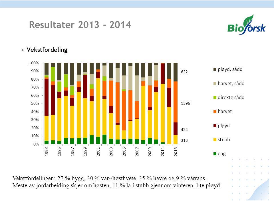Resultater 2013 - 2014 Vekstfordeling Vekstfordelingen; 27 % bygg, 30 % vår-/høsthvete, 35 % havre og 9 % vårraps. Meste av jordarbeiding skjer om høs