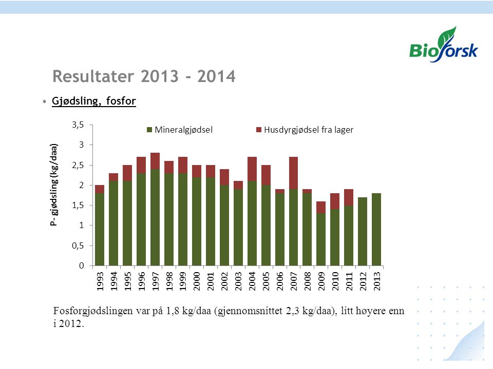 Gjødsling, fosfor Resultater 2013 - 2014 Fosforgjødslingen var på 1,8 kg/daa (gjennomsnittet 2,3 kg/daa), litt høyere enn i 2012.