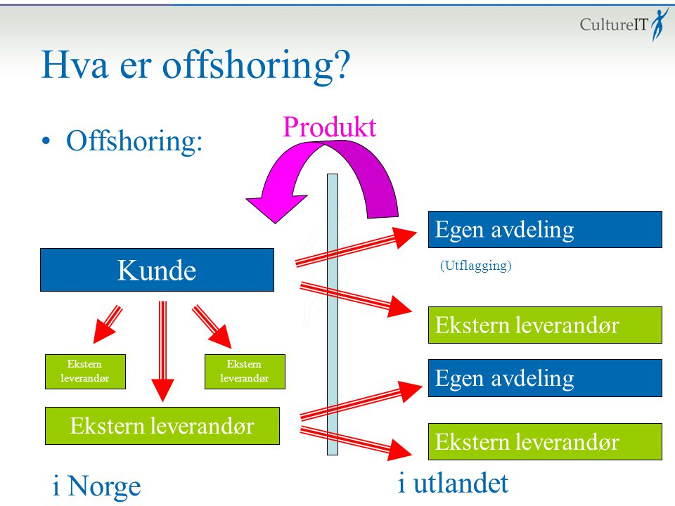 Hva er offshoring? Offshoring: Kunde Ekstern leverandør i Norge i utlandet Egen avdeling Ekstern leverandør Egen avdeling Ekstern leverandør Produkt E