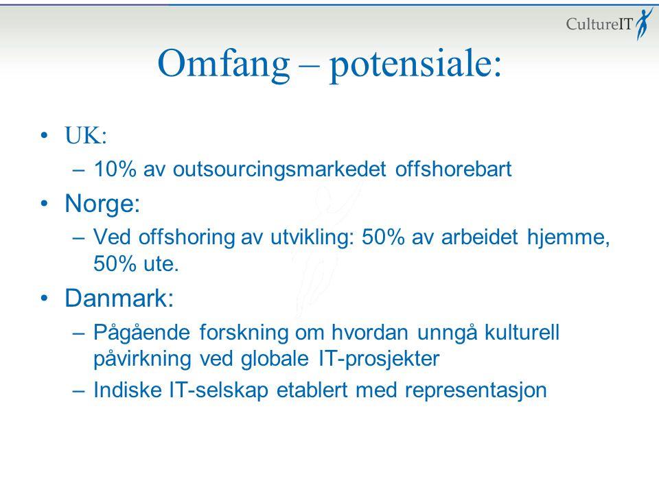 Omfang – potensiale: UK: –10% av outsourcingsmarkedet offshorebart Norge: –Ved offshoring av utvikling: 50% av arbeidet hjemme, 50% ute. Danmark: –Påg