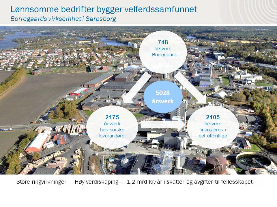 Lønnsomme bedrifter bygger velferdssamfunnet Borregaards virksomhet i Sarpsborg Oppdrag Skatter/avgifter Store ringvirkninger - Høy verdiskaping - 1,2