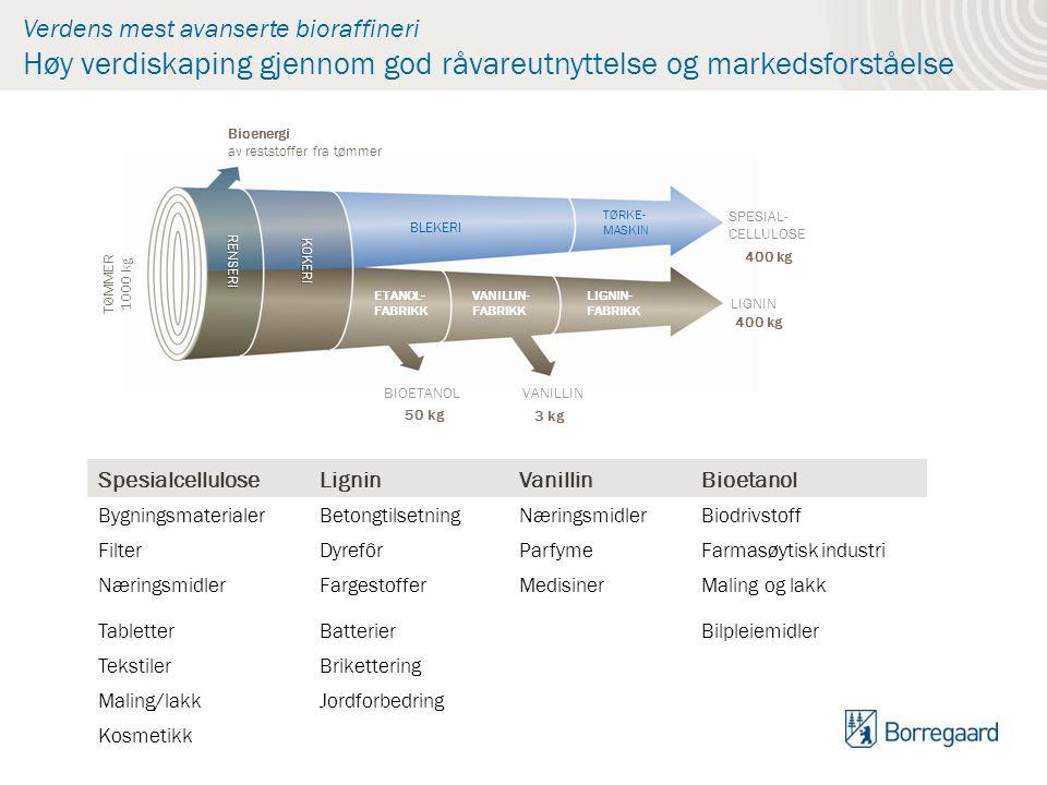 Verdens mest avanserte bioraffineri Høy verdiskaping gjennom god råvareutnyttelse og markedsforståelse SpesialcelluloseLigninVanillinBioetanol Bygning