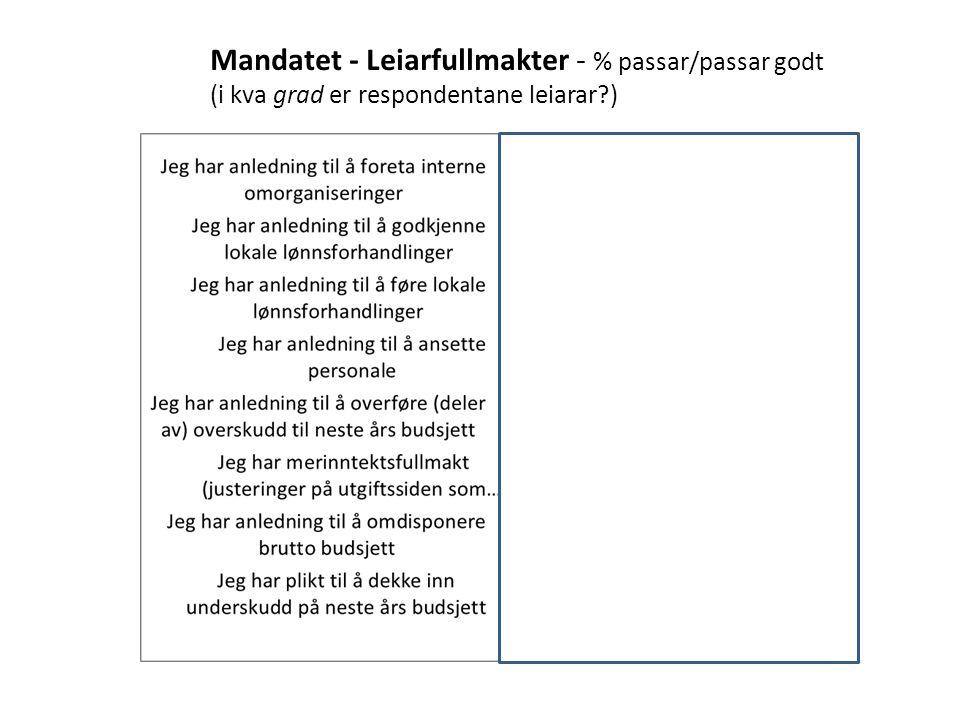 Mandatet - Leiarfullmakter - % passar/passar godt (i kva grad er respondentane leiarar?)
