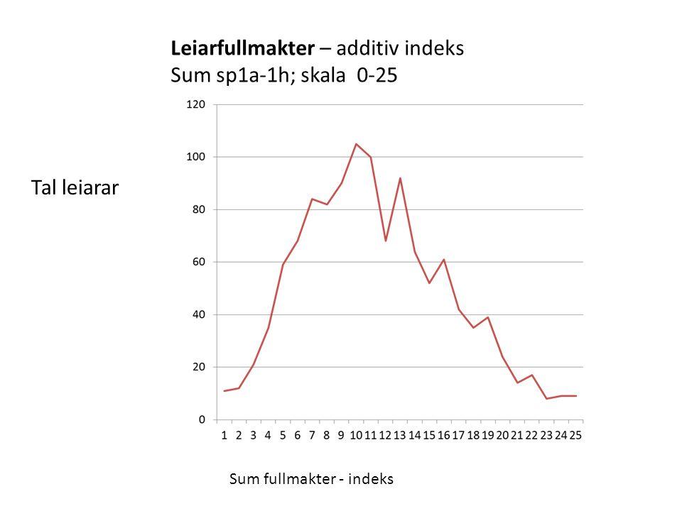 Leiarfullmakter – additiv indeks Sum sp1a-1h; skala 0-25 Tal leiarar Sum fullmakter - indeks