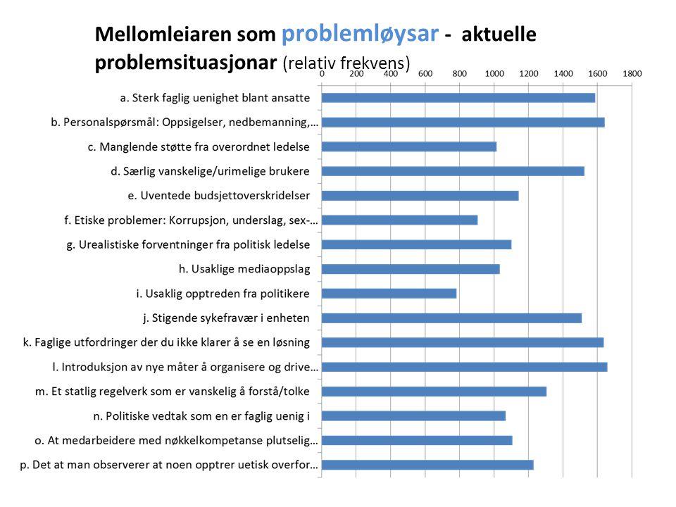 Autoritet: Støtte frå overordna organ (rådmann, nemnd, formann- skap) Ny kunn- skap: Tilgang til ny kunn- skap, f.eks.
