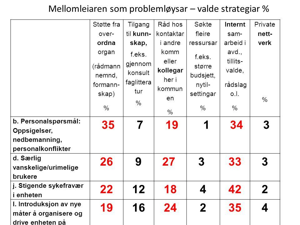 Støtte fra over- ordna organ (rådmann nemnd, formann- skap) % Tilgang til kunn- skap, f.eks. gjennom konsult faglittera tur % Råd hos kontaktar i andr