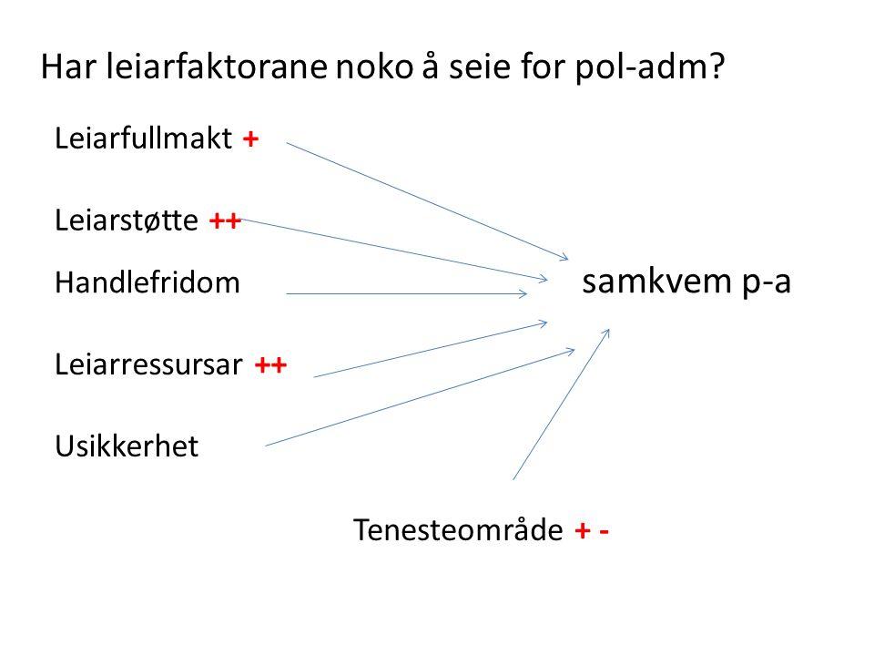 Har leiarfaktorane noko å seie for pol-adm? Leiarfullmakt + Leiarstøtte ++ Handlefridom samkvem p-a Leiarressursar ++ Usikkerhet Tenesteområde + -